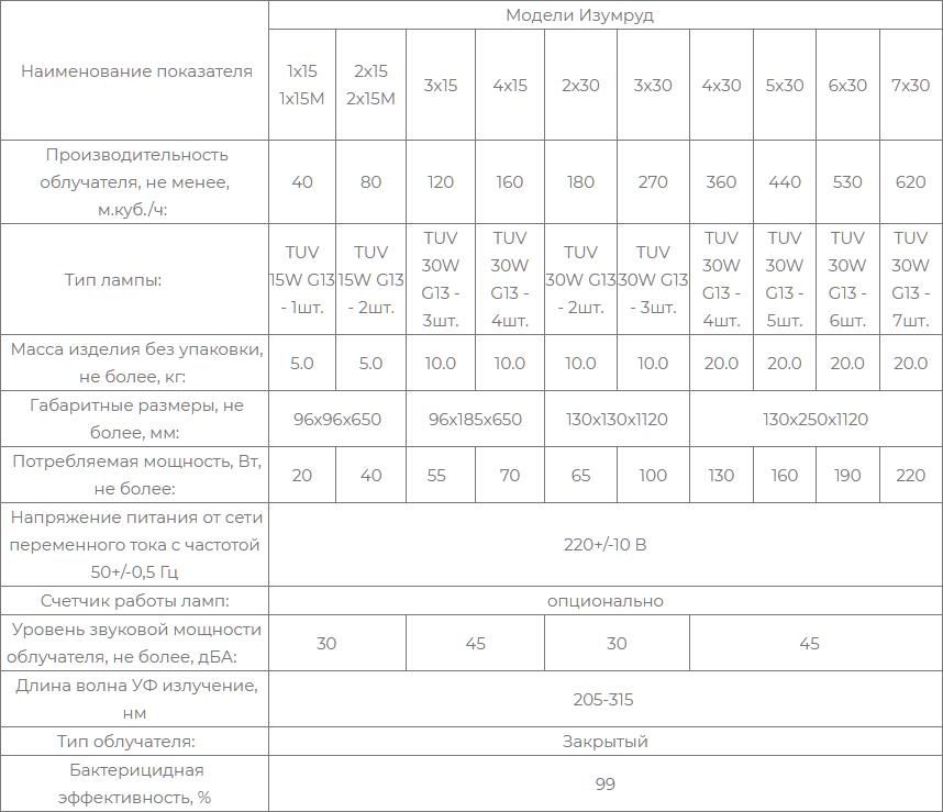 Obluchatel-recirkulyator-baktericidnyy-Izumrud-kharakteristiki